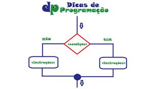Estrutura de decisão SE-ENTÃO-SENÃO