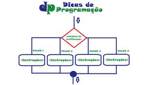 Estrutura de seleção multipla ESCOLHA-CASO