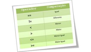 Conheça os Operadores Relacionais!